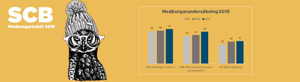 HusmanHagberg är en av landets ledande fastighetsmäklarkedjor med över 90 kontor och drygt 400 medarbetare i både Sverige och Spanien.
